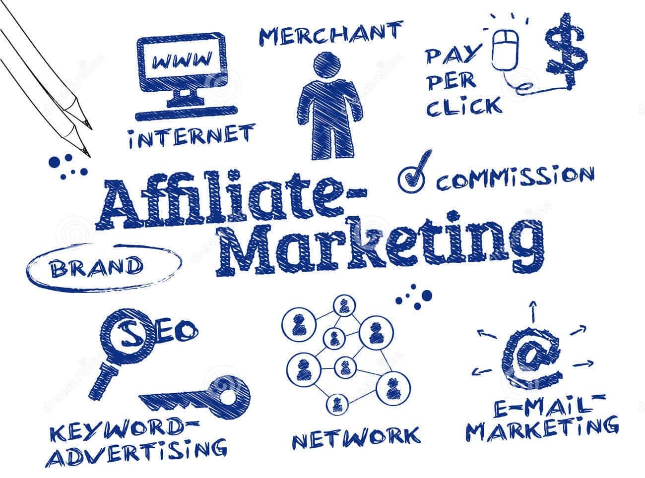 Cách làm Affiliate Marketing - Mô hình tiếp thị liên kết