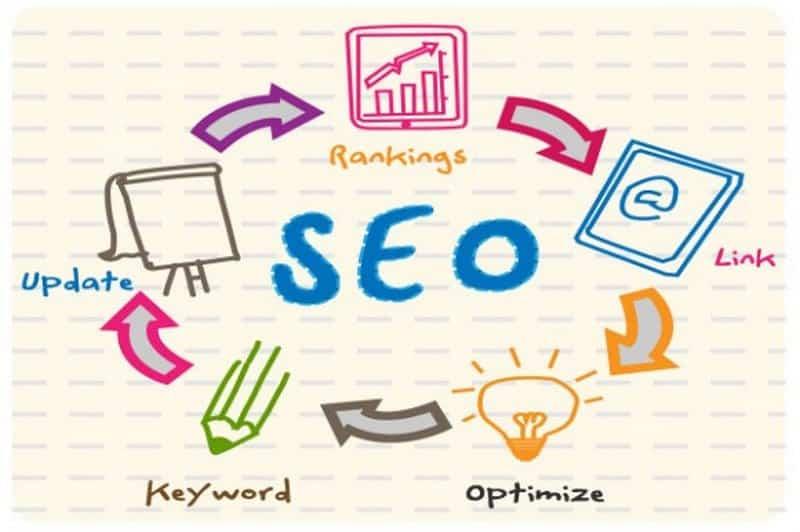 Tối ưu SEO cho website - Cách viết content chuẩn SEO