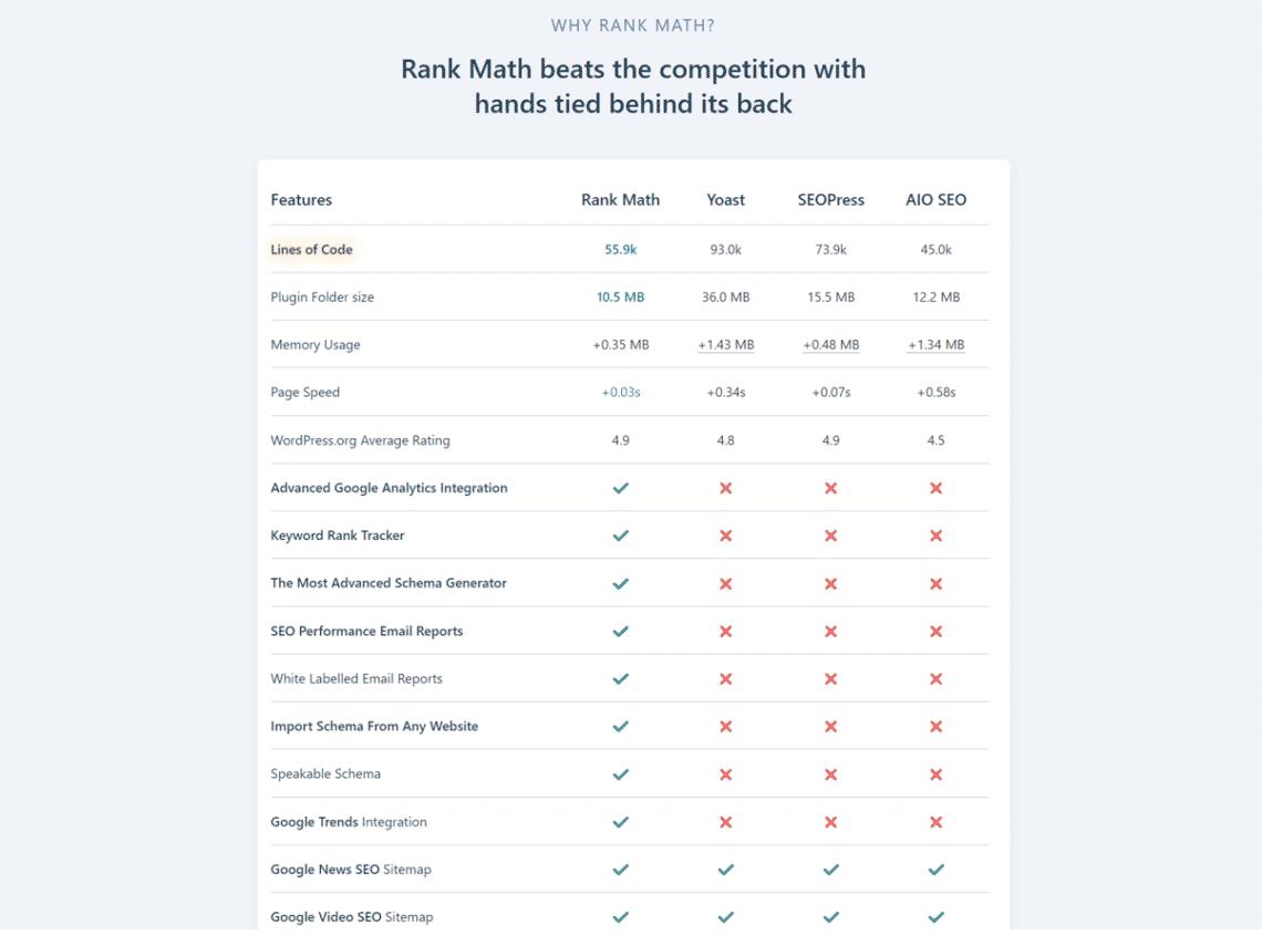 So sánh tính năng RankMath SEO với các Plugin khác